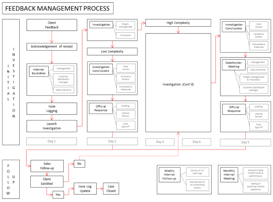 Feeback-management-process